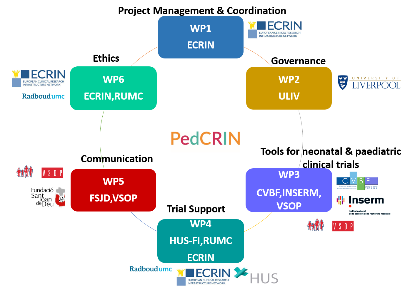 PedCRIN WP presentation May 2017.png